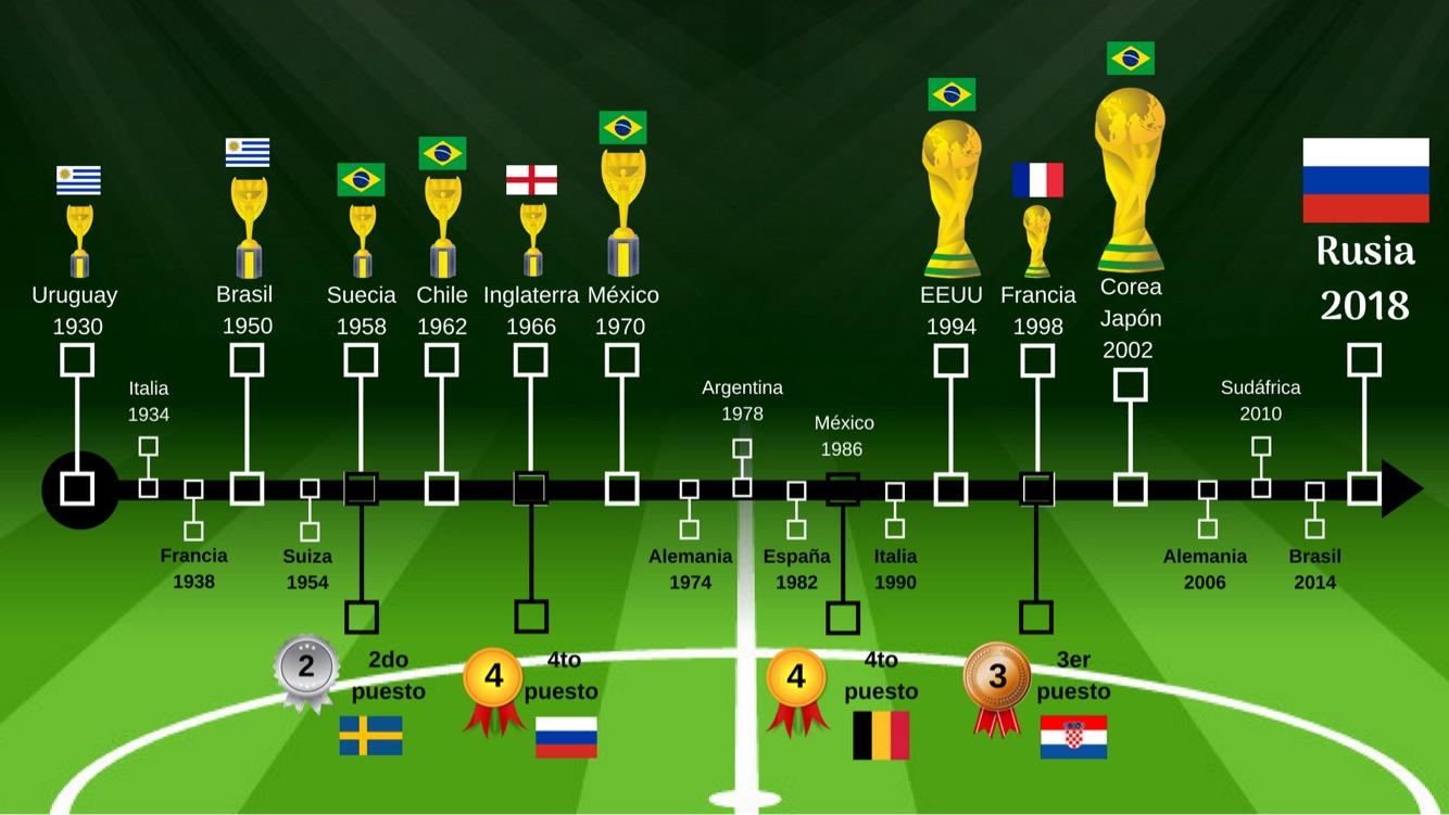 Mundial cuartos
