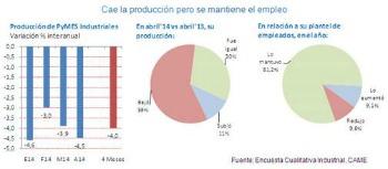 La producción de las industrias pyme cayó pero el empleo se mantiene